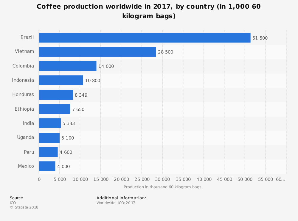 Global Coffee Industry Statistics by Largest Producing Countries