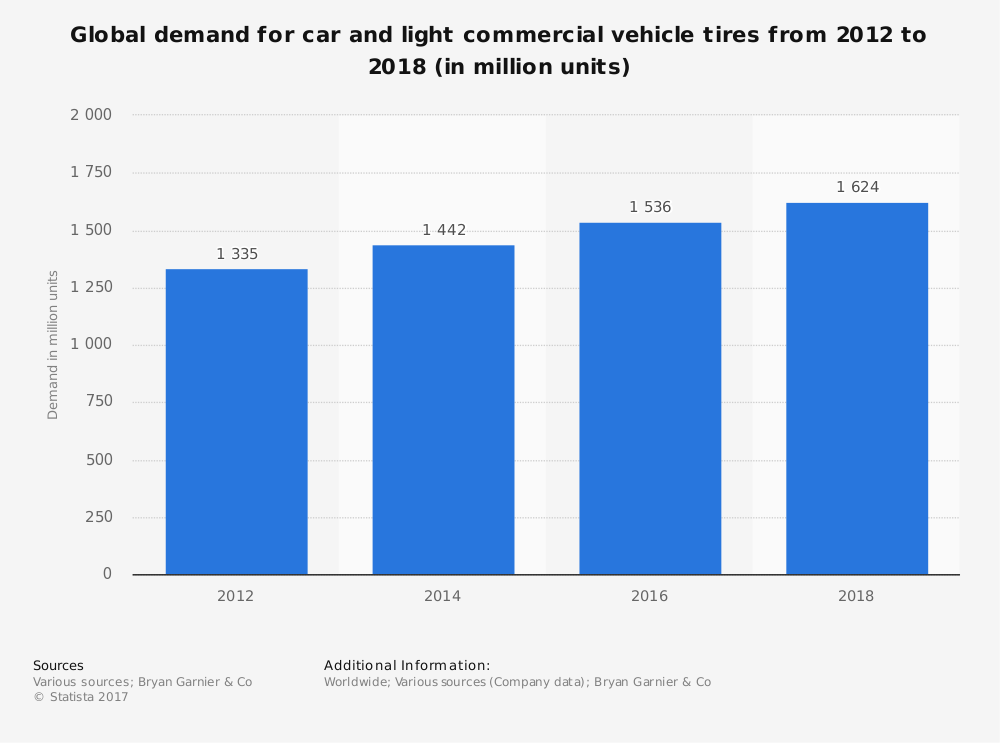 Global Demand Tire and Rubber Industry Statistics
