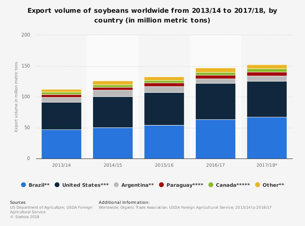 Global Export Soya Industry Statistics