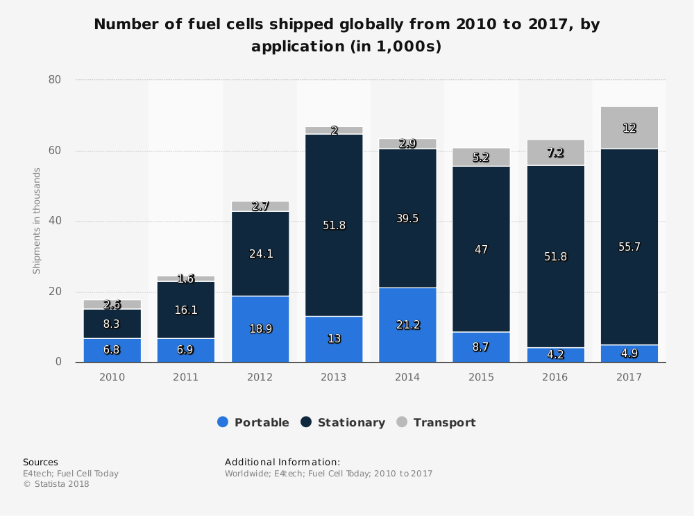 Global Fuel Cell Shipments