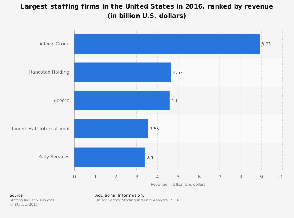 Global Healthcare Staffing Industry Statistics