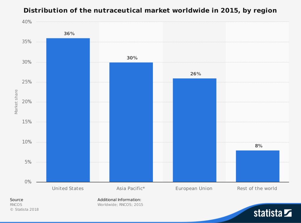 Global Nutraceutical Industry Statistics