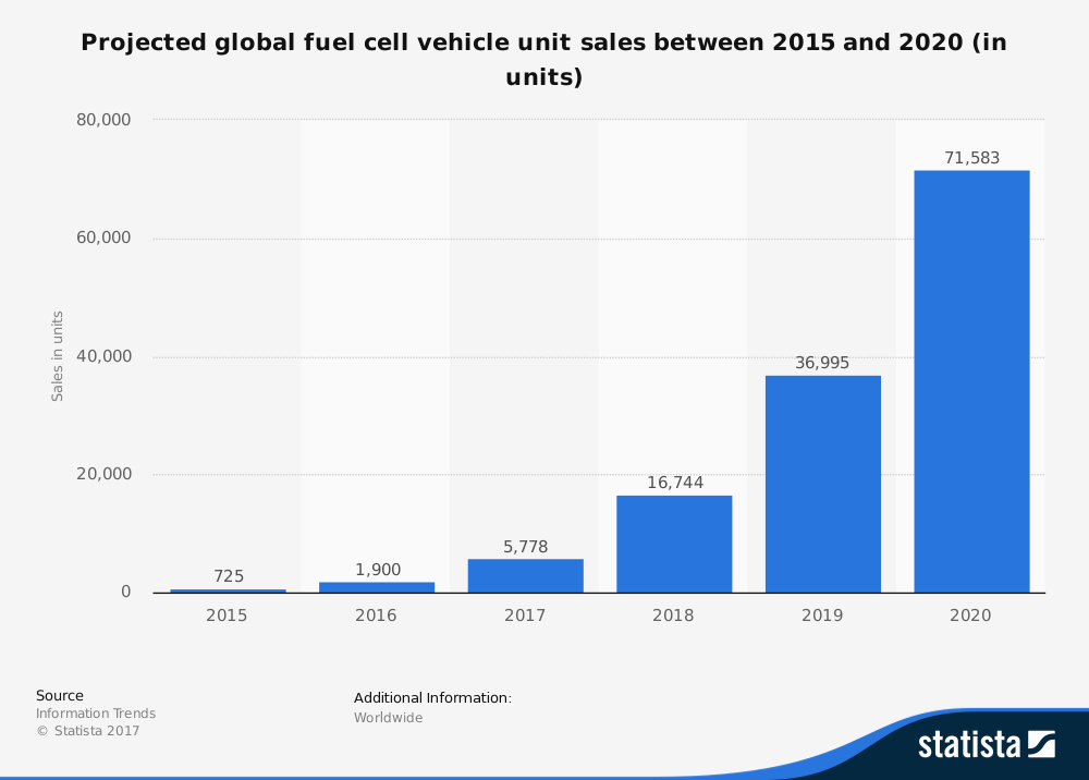 Global Worldwide Fuel Cell Sales