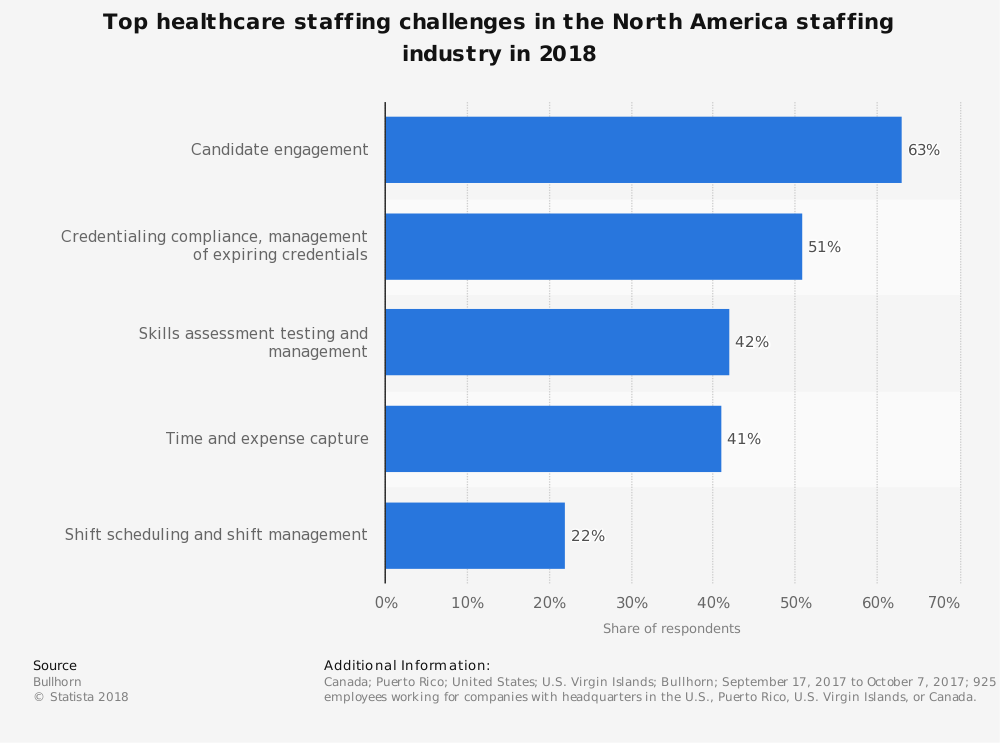 Healthcare Staffing Industry Statistics