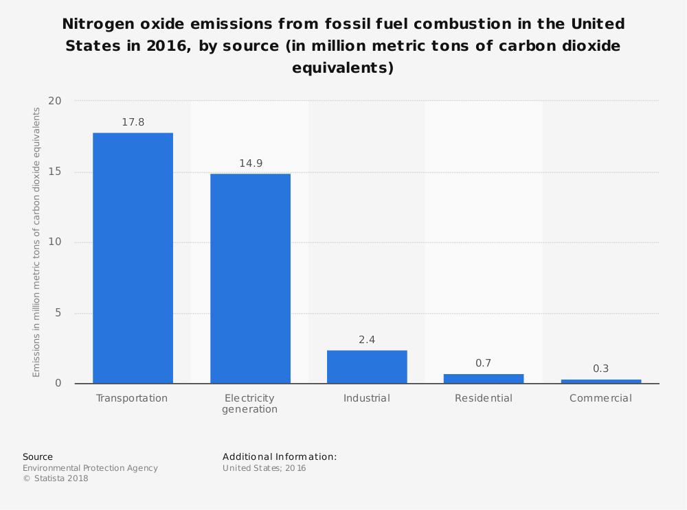 Nitrogen Oxide Emissions from Fossil Fuel Sources
