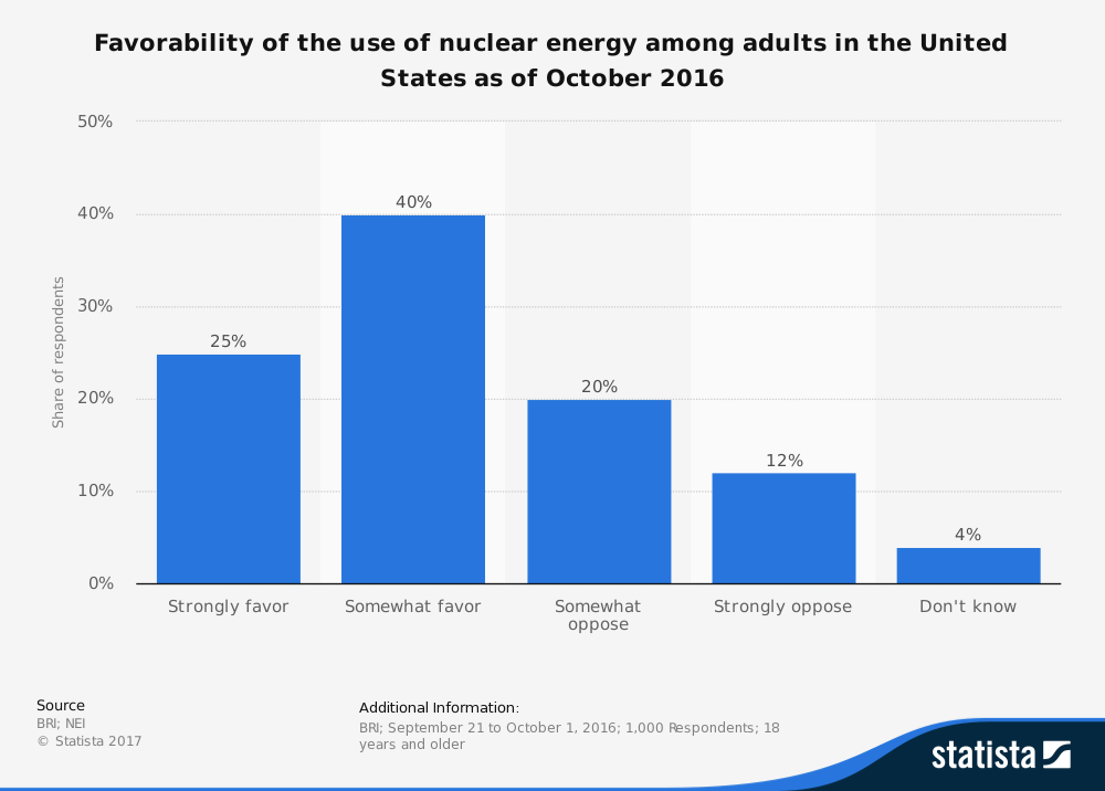 Public Opinon on Nuclear Energy
