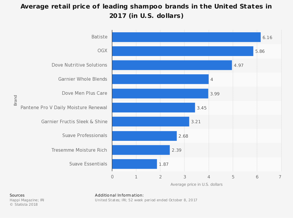 Shampoo Industry Statistics Average Price by Brand