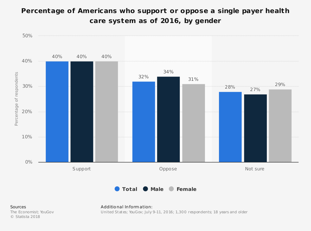 Single Payer Health Care Statistics Support by Gender
