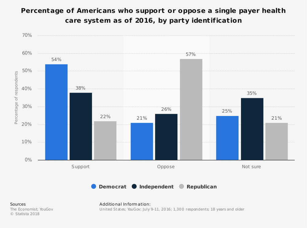 Single Payer Health Care Statistics Support by Poitical Party