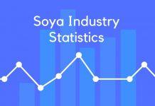 Soya Industry Statistics