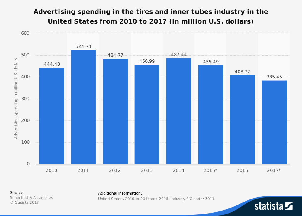 Tire and Rubber Industry Statistics by Advertising Spend