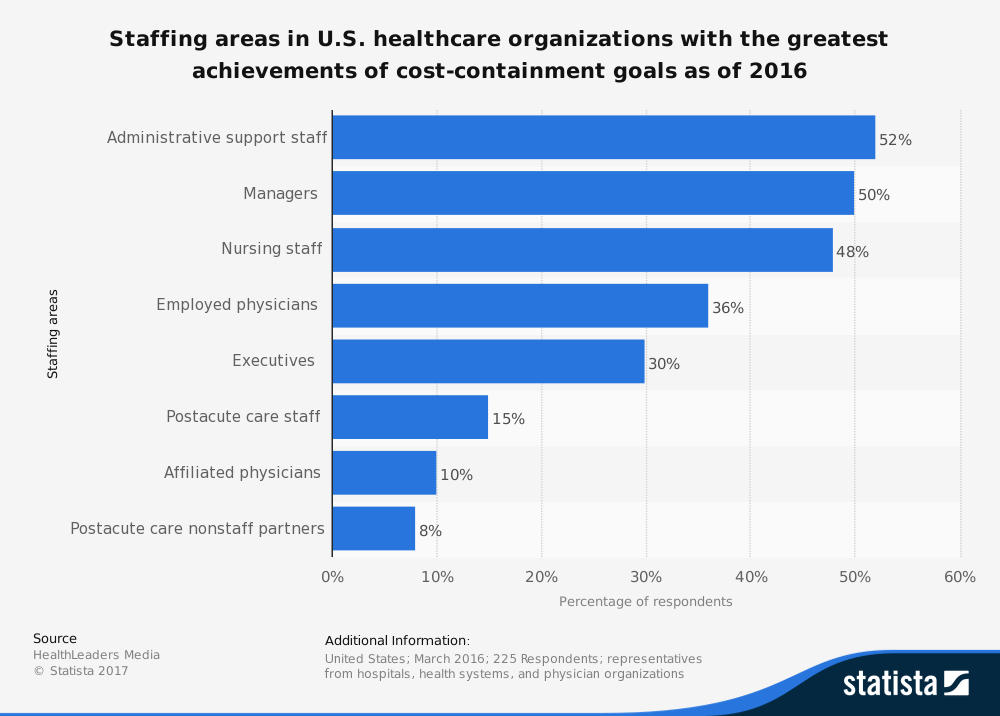 United States Healthcare Staffing Industry Statistics