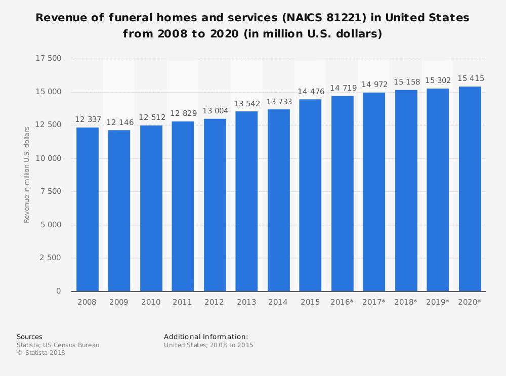 United States Mortuary Industry Statistics