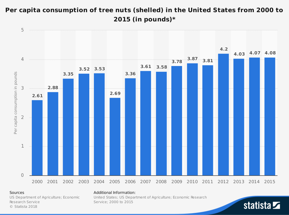 United States Tree Nuts Industry Statistics by Consumption