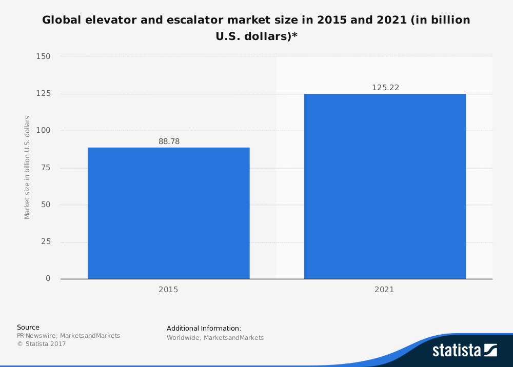 Worldwide Elevator Industry Statistics Market Size