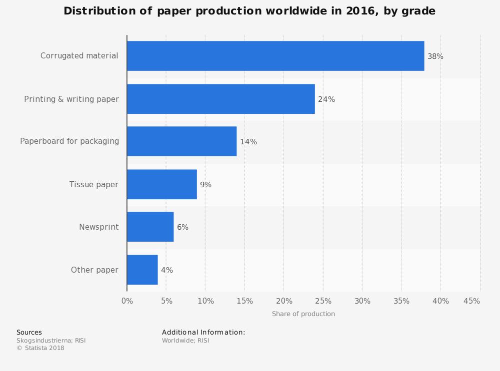 Worldwide Paperboard Industry Statistics