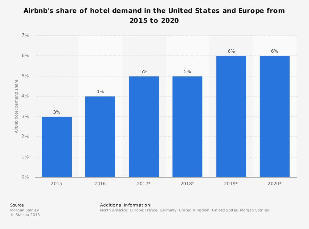 Airbnb Hotel Industry Market Share Statistics