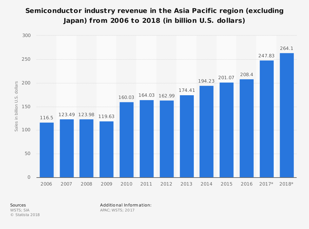 Asia Semiconductor Industry Statistics