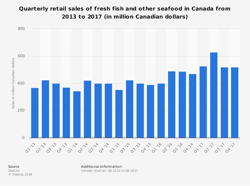 Canadian Seafood Industry Market Size Statistics