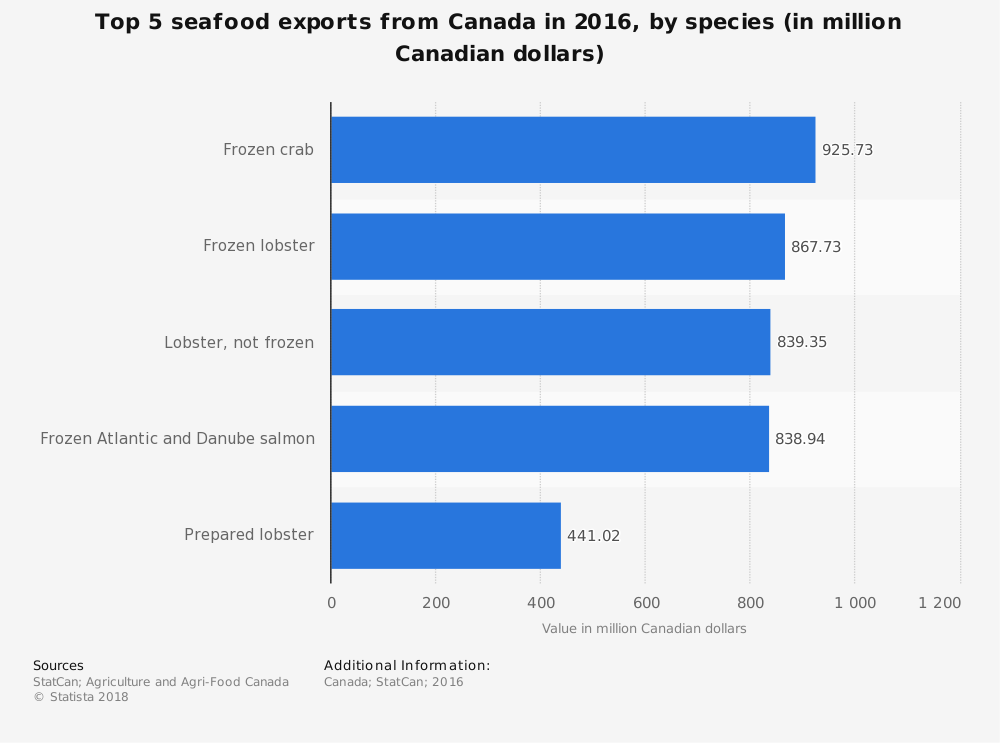 Canadian Seafood Industry Statistics by Species