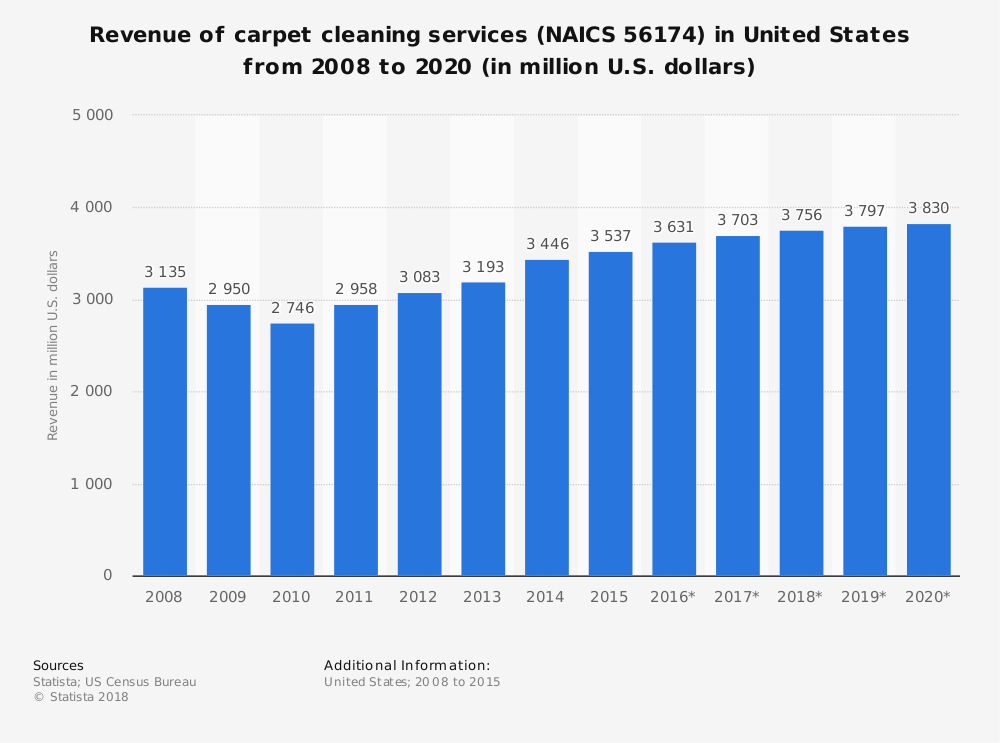 Carpet Cleaning Industry Statistics Revenue and Market Size Forcast