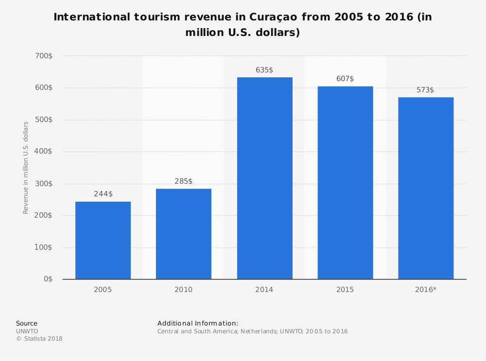 Curacao Industry Statistics by International Tourism Revenue