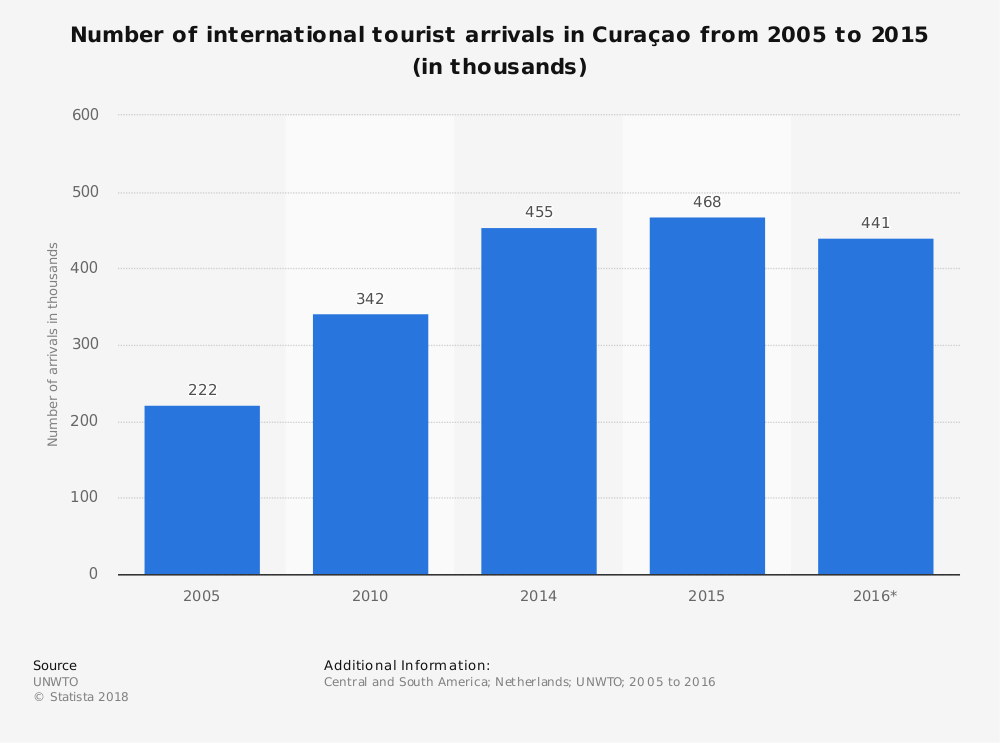 Curacao Industry Statistics by Number of Tourists