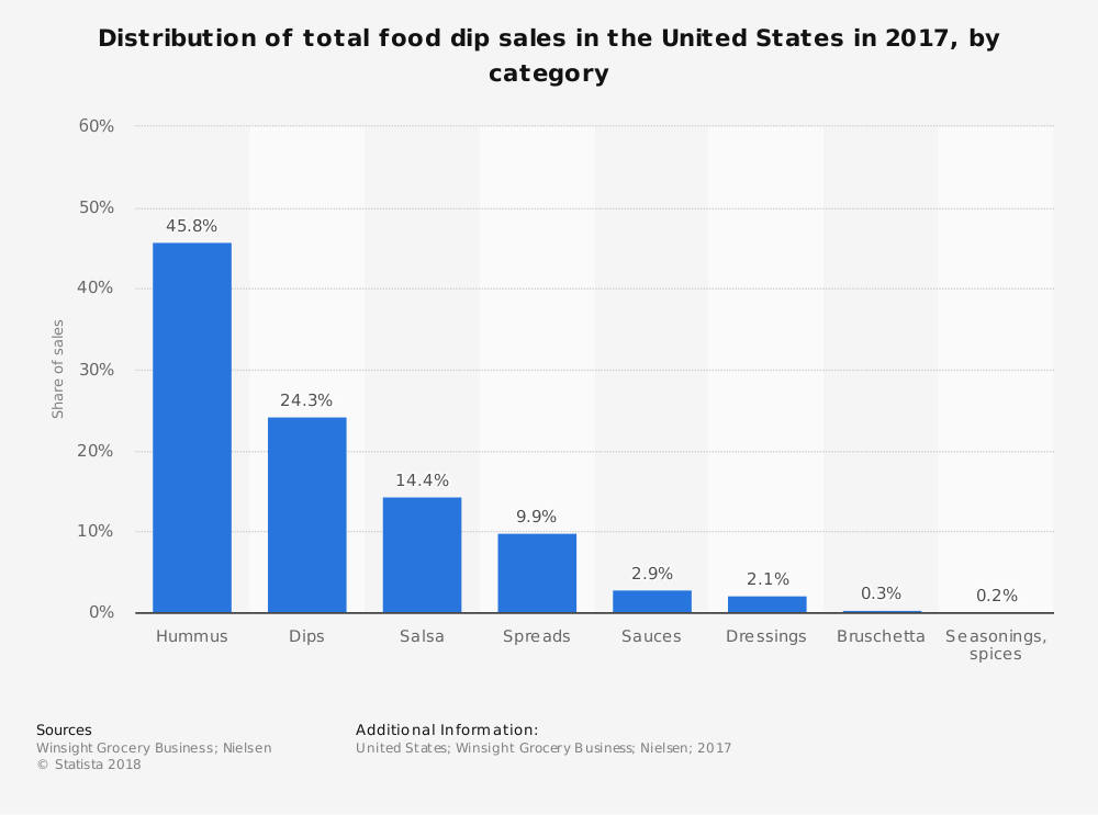 Food Dip Sales Statistics United States