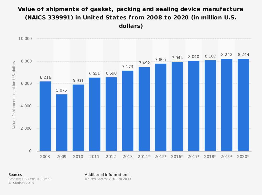 Gasket Industry Statistics United States Market Size