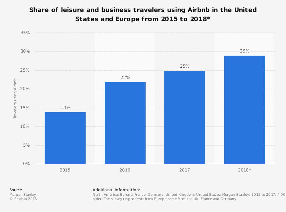 Global Airbnb Hotel Industry Statistics