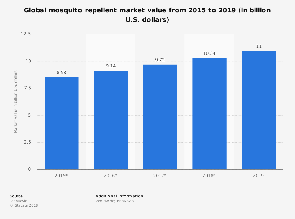 Global Mosquito Repellent Industry Statistics