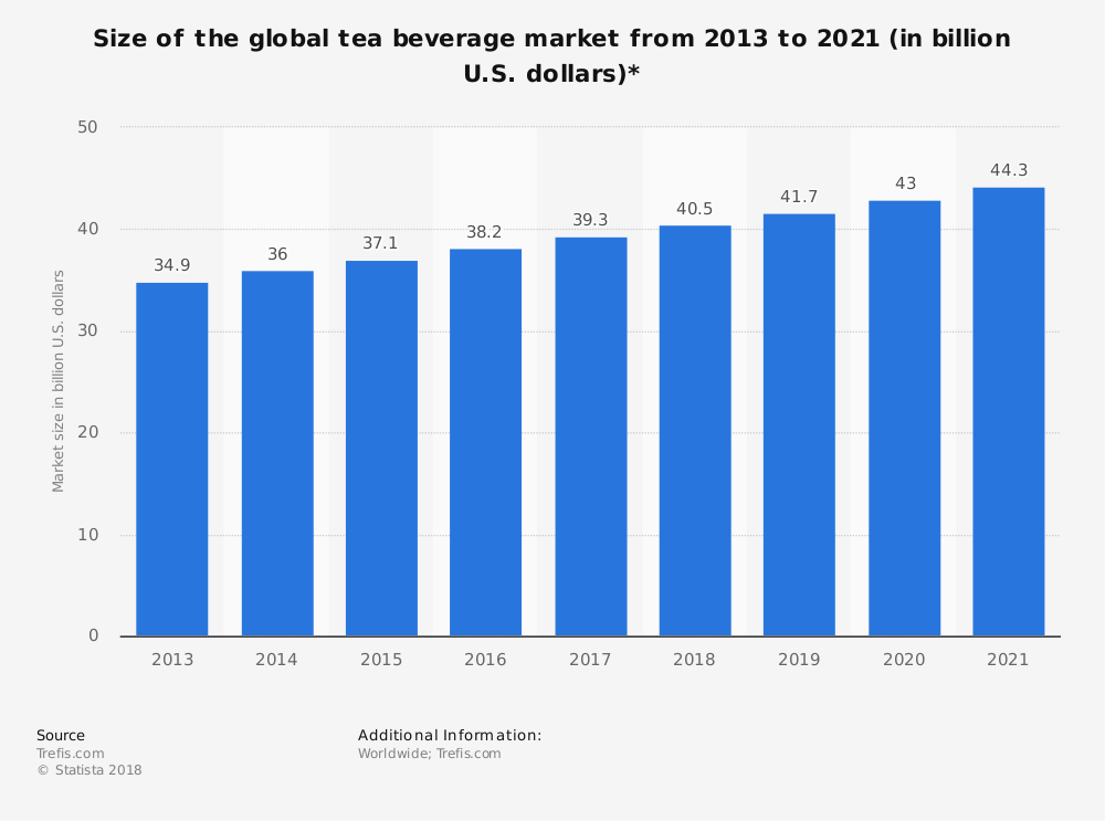 Global Tea Beverage Market Size Industry Statistics