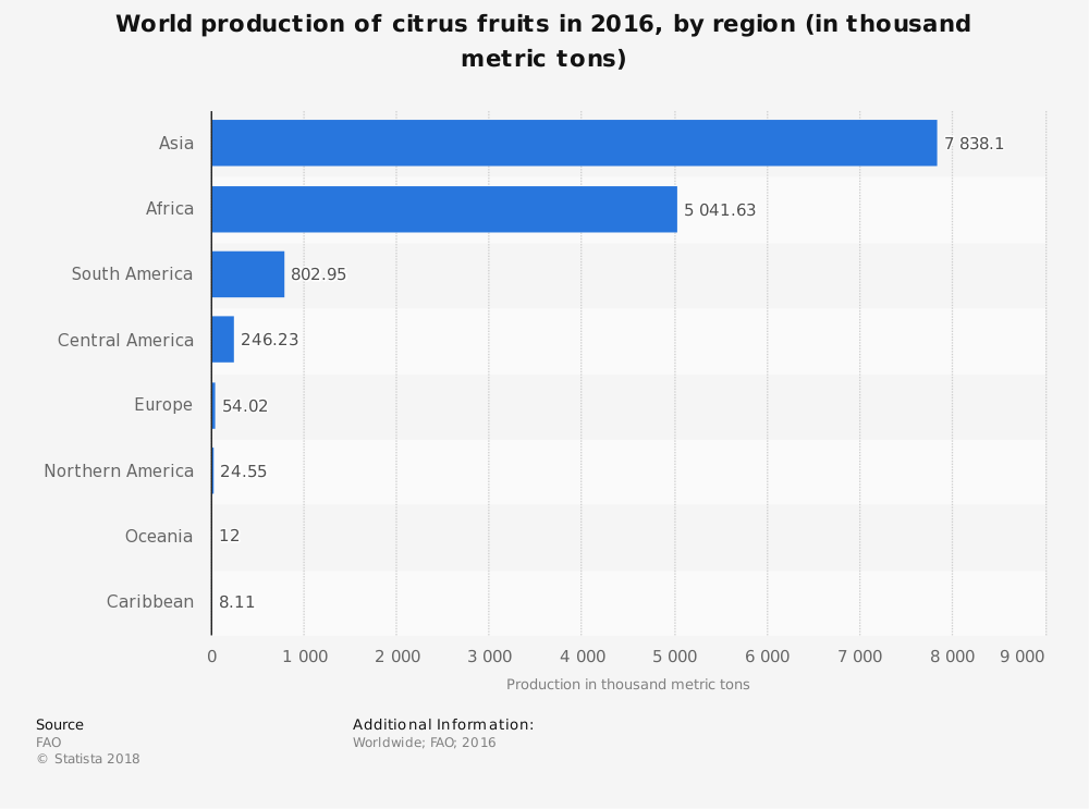 Global Worldwide Citrus Industry Statistics