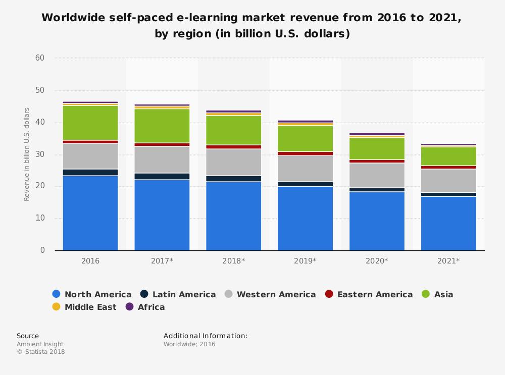 Global eLearning Industry Statistics