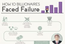 How 10 Billionaires Overcame Failure