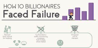 How 10 Billionaires Overcame Failure