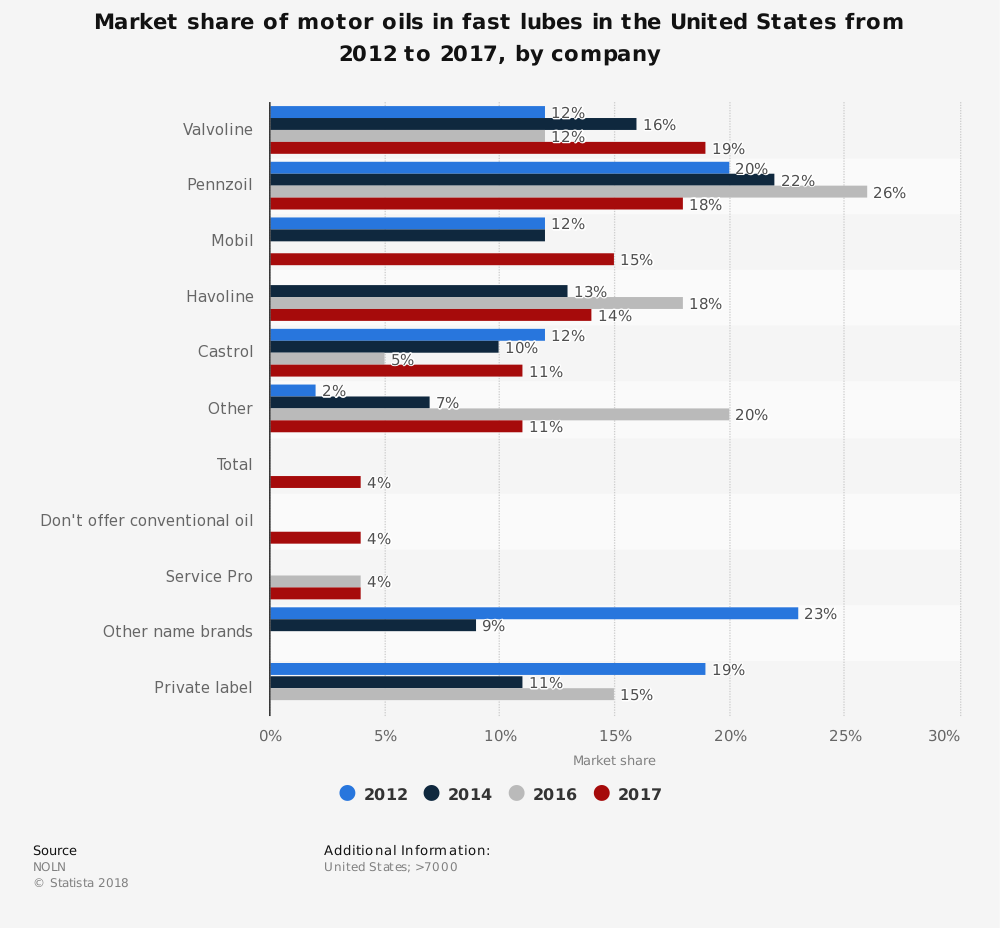 Quick Lube Industry Statistics by Motor Oil Market Share