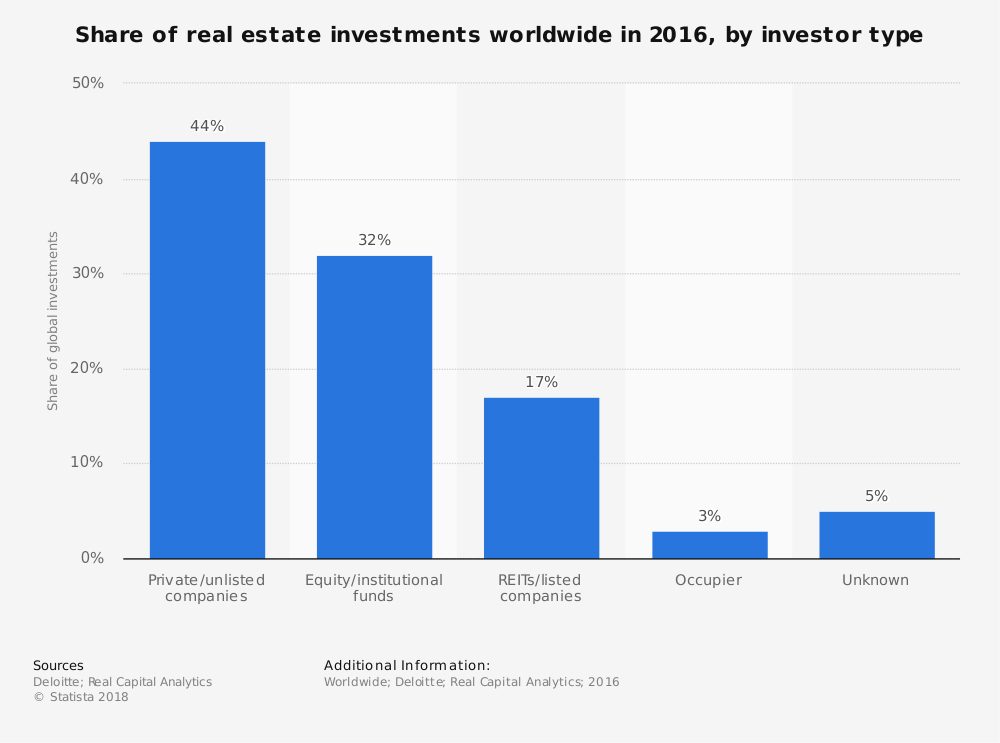 REIT Industry Statistics Global Market Share