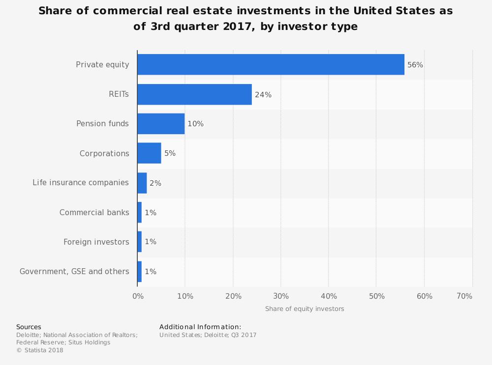 REIT Industry Statistics Market Share United States