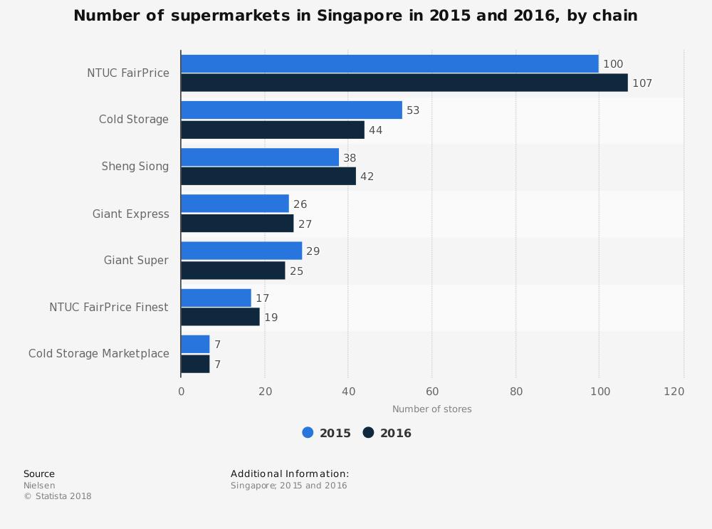 Singapore Supermarket Industry Statistics