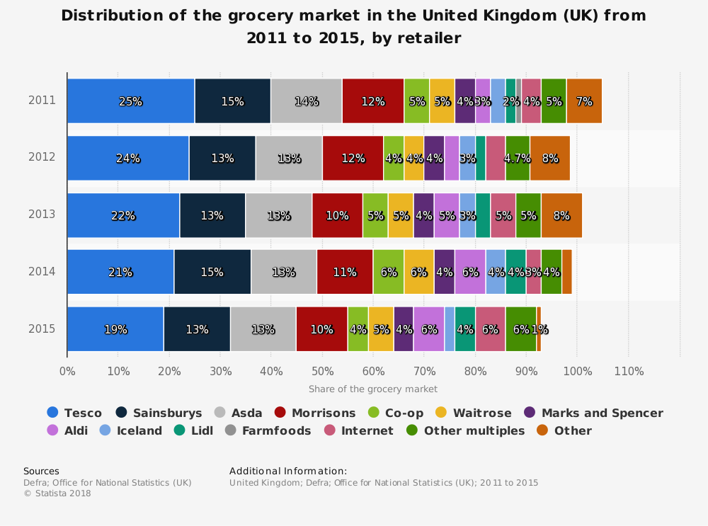 UK Supermarket Industry Statistics by Market Share