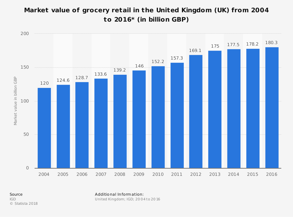 UK Supermarket Industry Statistics by Total Market Size and Value