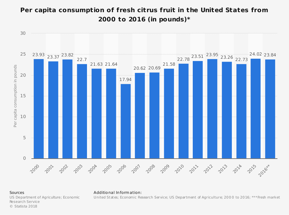 US Citrus Industry Statistics Consumption Per Capita