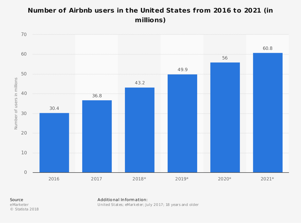 United States Airbnb Hotel Industry Statistics by Total Users