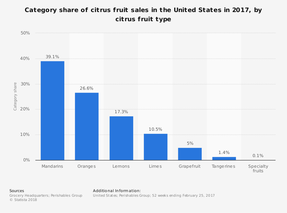 United States Citrus Industry Statistics Sales by Fruit Type