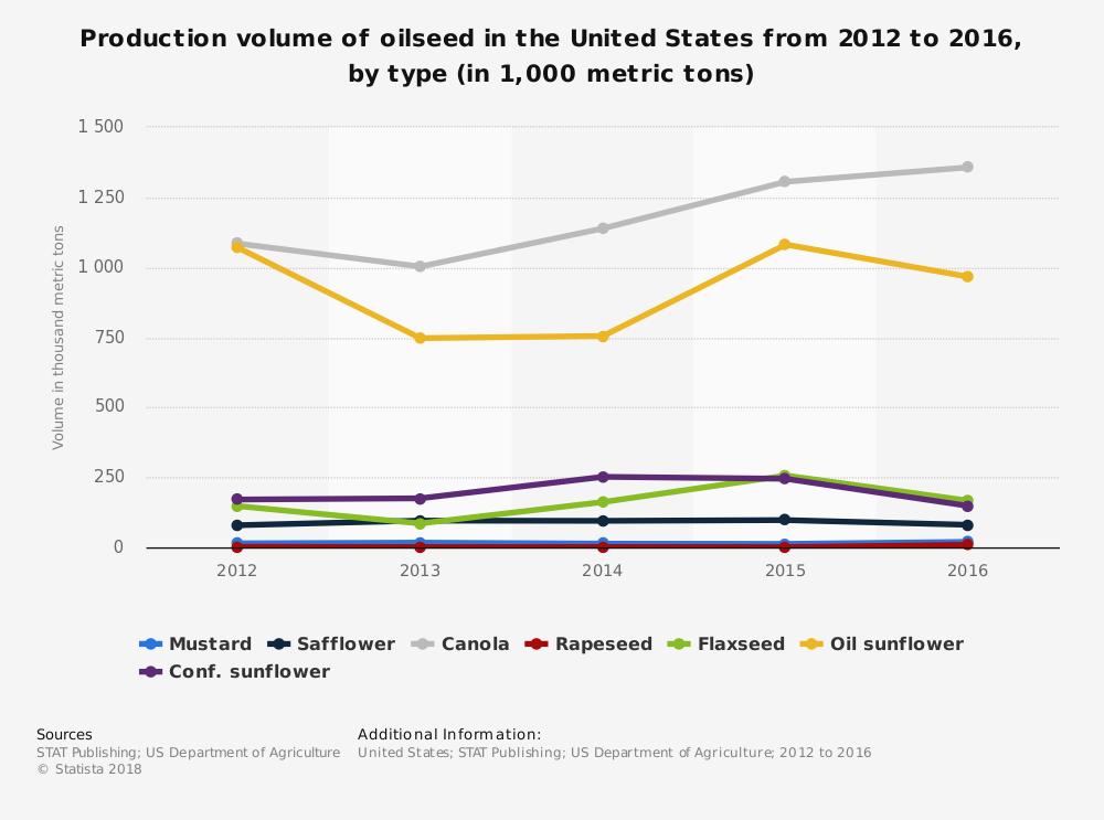 United States Flax Industry Statistics