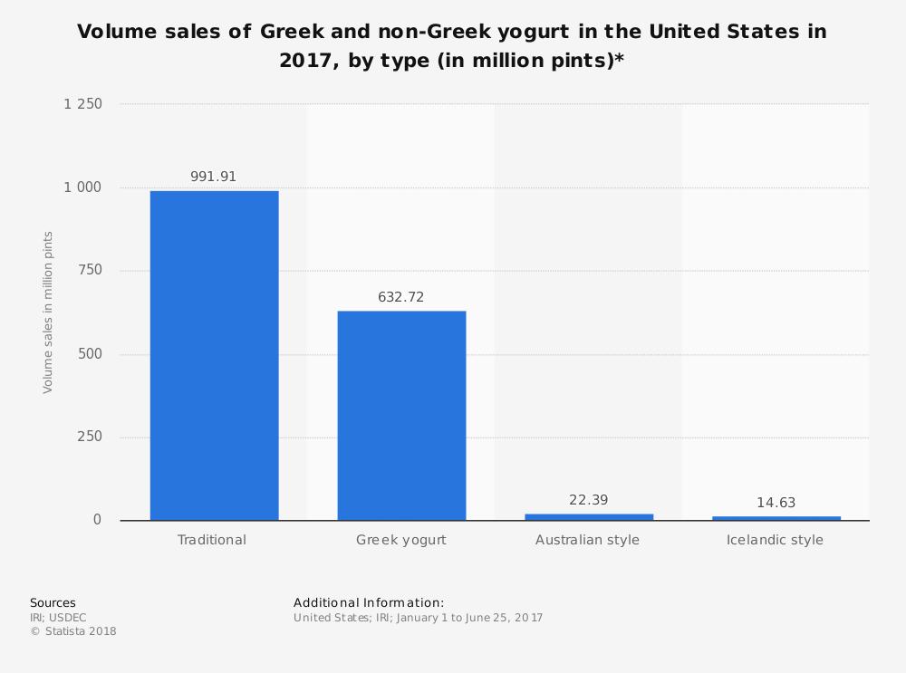 United States Greek Yogurt Industry Statistics by Sales Volume