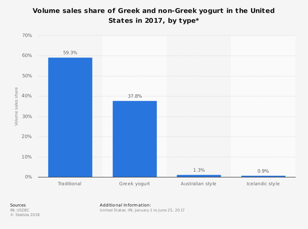 United States Greek Yogurt Industry Statistics for Marketshare
