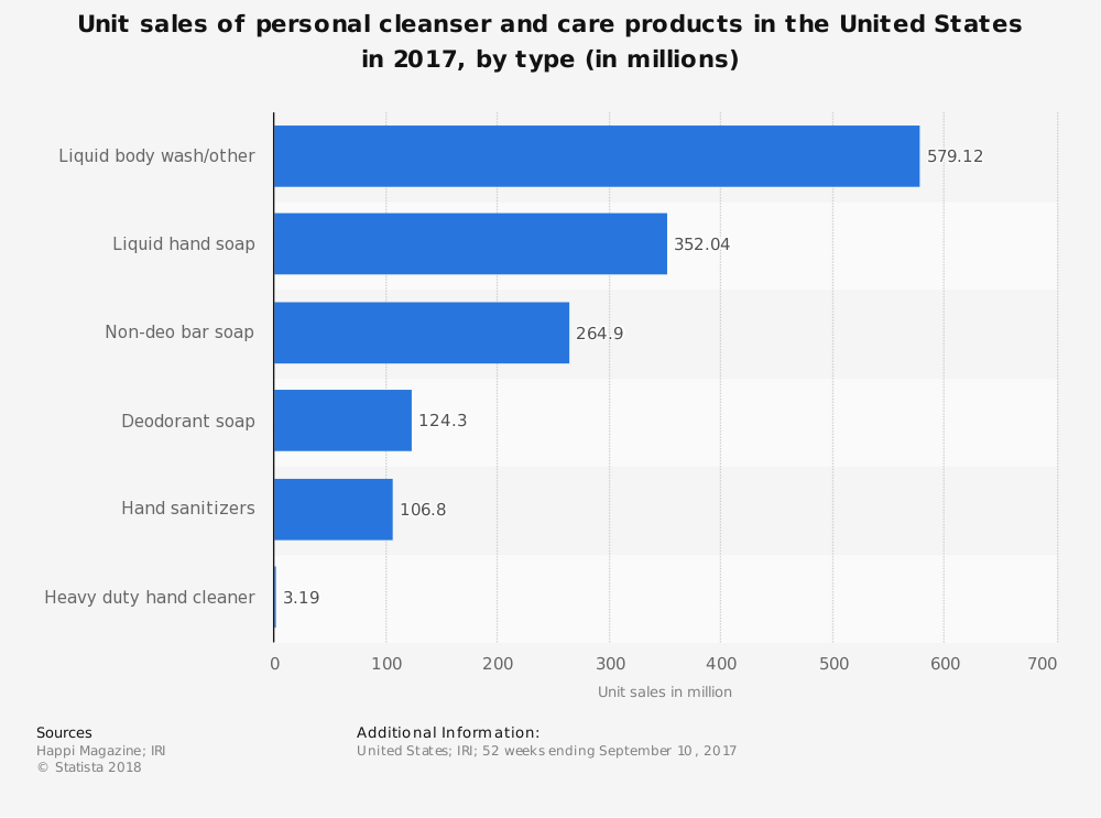 United States Hand Sanitizer Industry Statistics by Unit Sales