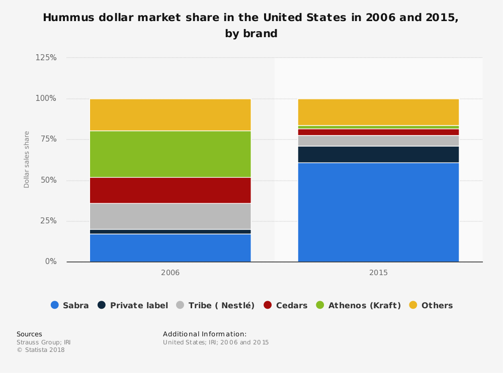 United States Hummus Industry Statistics by Market Size and Market Share